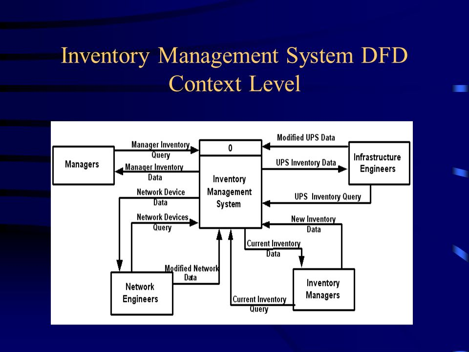 dfd inventory management system pdf Understanding data flow diagrams donald s le vie, jr other words, the data flow in and out of the system in the level 1 dfd must be exactly the same as those data.