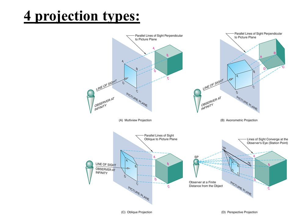 how to add a line in isometric view in turbocad