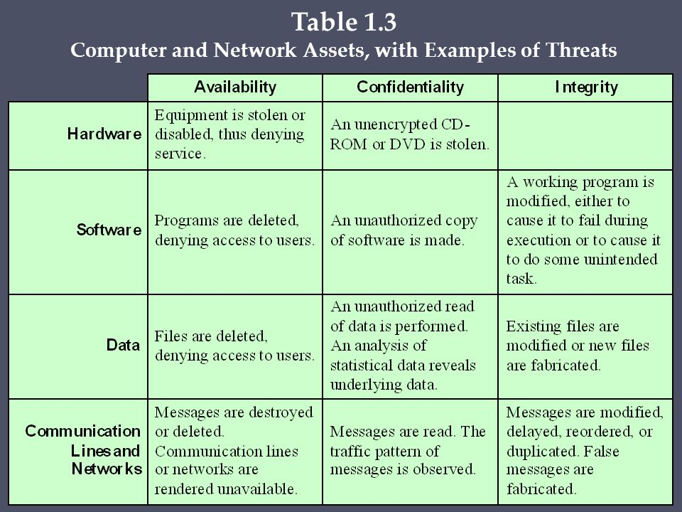 denial of service an attackthat renders the computer useless Layer 3 - network attacks icmp flood ping flood, also known as icmp flood, is a common denial of service (dos) attack in which an attacker takes down a victim's computer by overwhelming it with icmp echo requests, also known as pings.