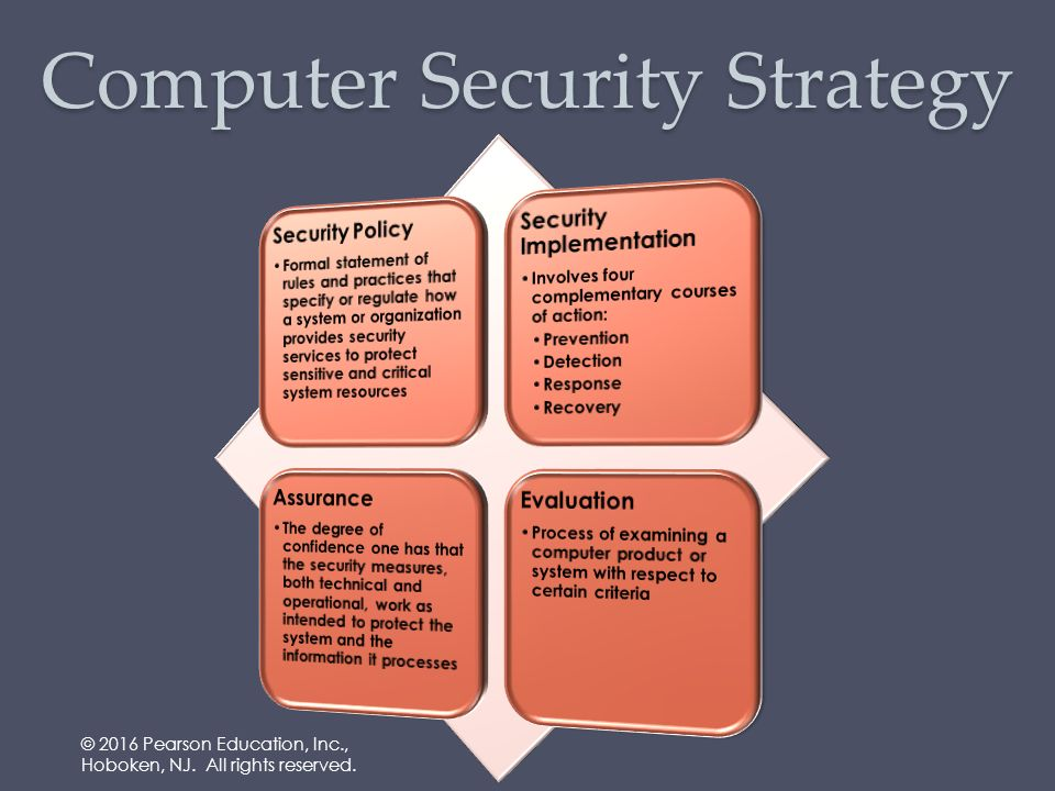 Lecture Slides Prepared For Computer Security Principles