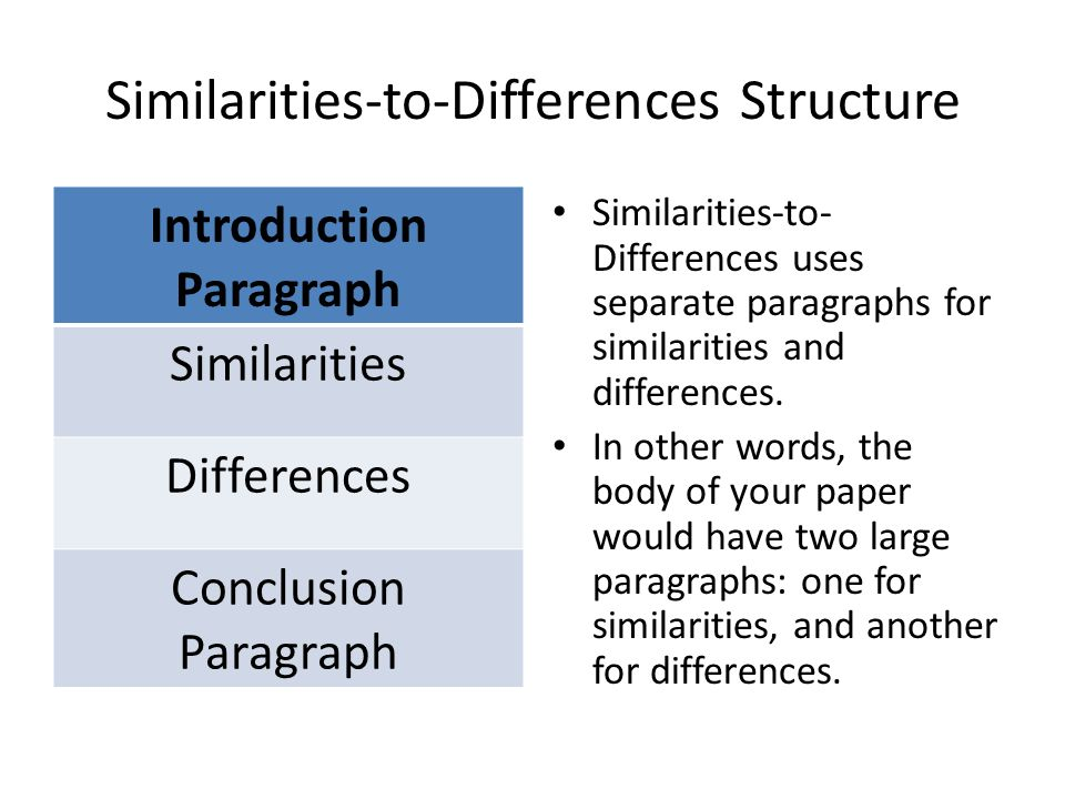 comparison and contrast essay introductions Compare and contrast essays always reveal similarities and differences between the subjects a venn diagram is a helpful tool for prewriting and organizing an essay.