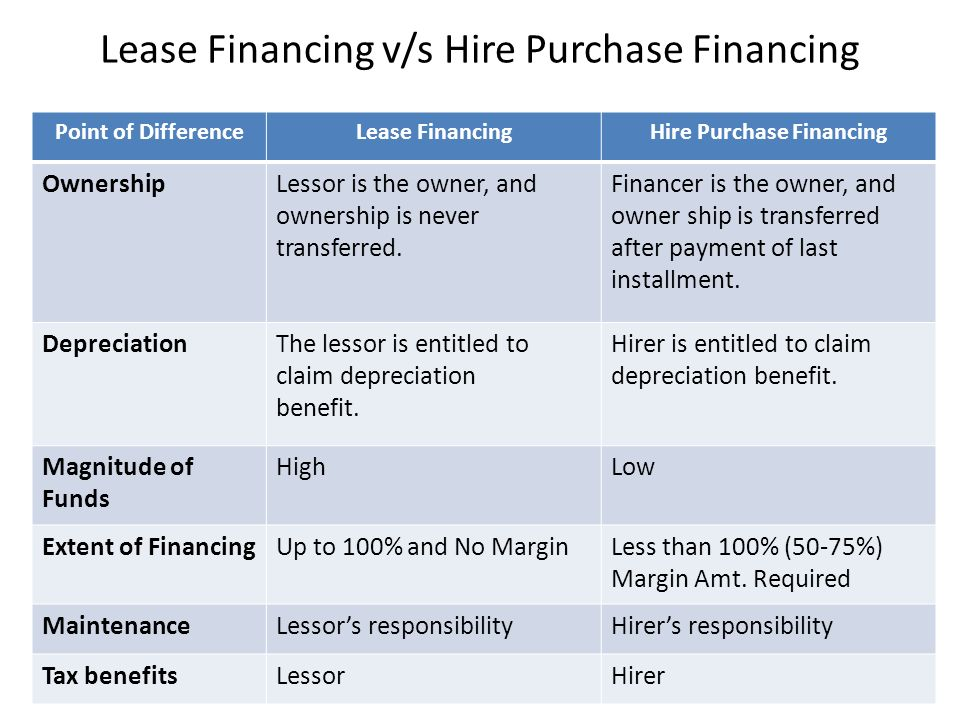 Lease Financing v/s Hire Purchase Financing