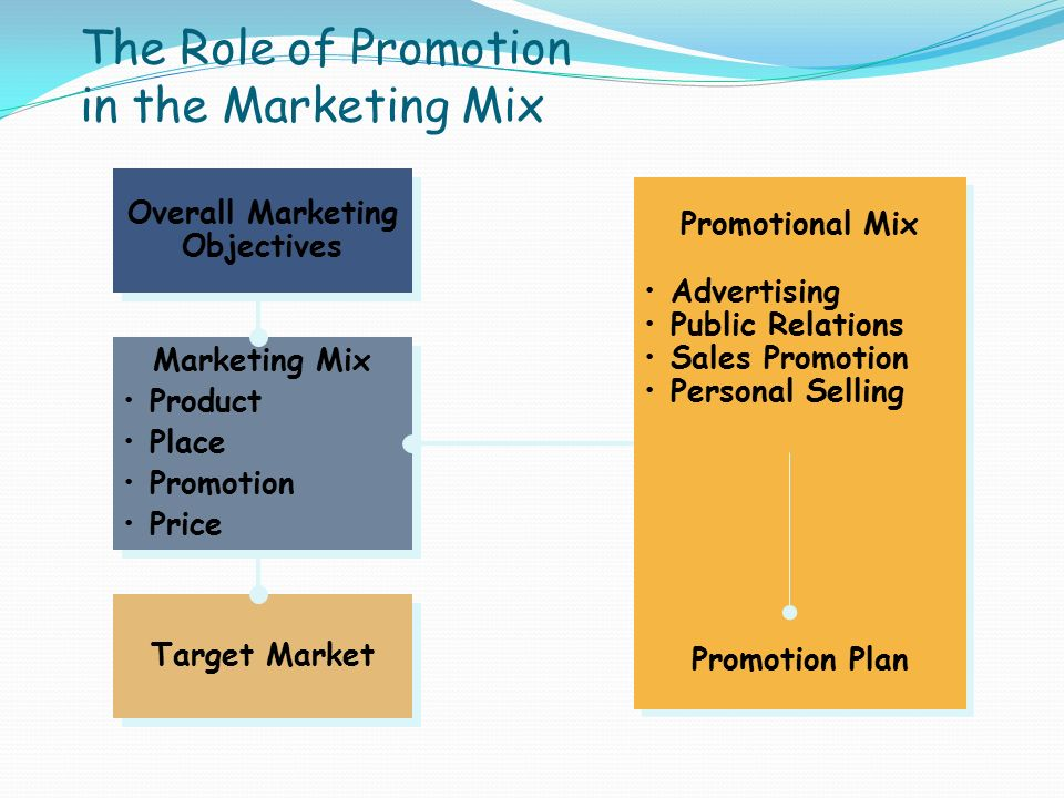 role promotion marketing With 2014 upon us, optimizing your marketing team is more important than ever here's a handy walkthrough to help you build and staff a rock-solid, modern marketing department.