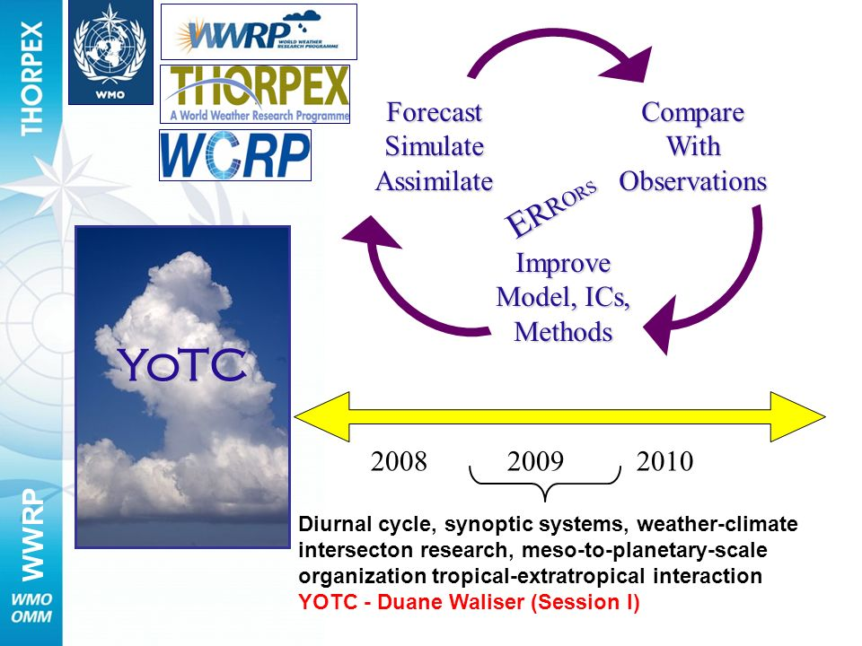 YoTC ERRORS Forecast Simulate Assimilate Compare With Observations