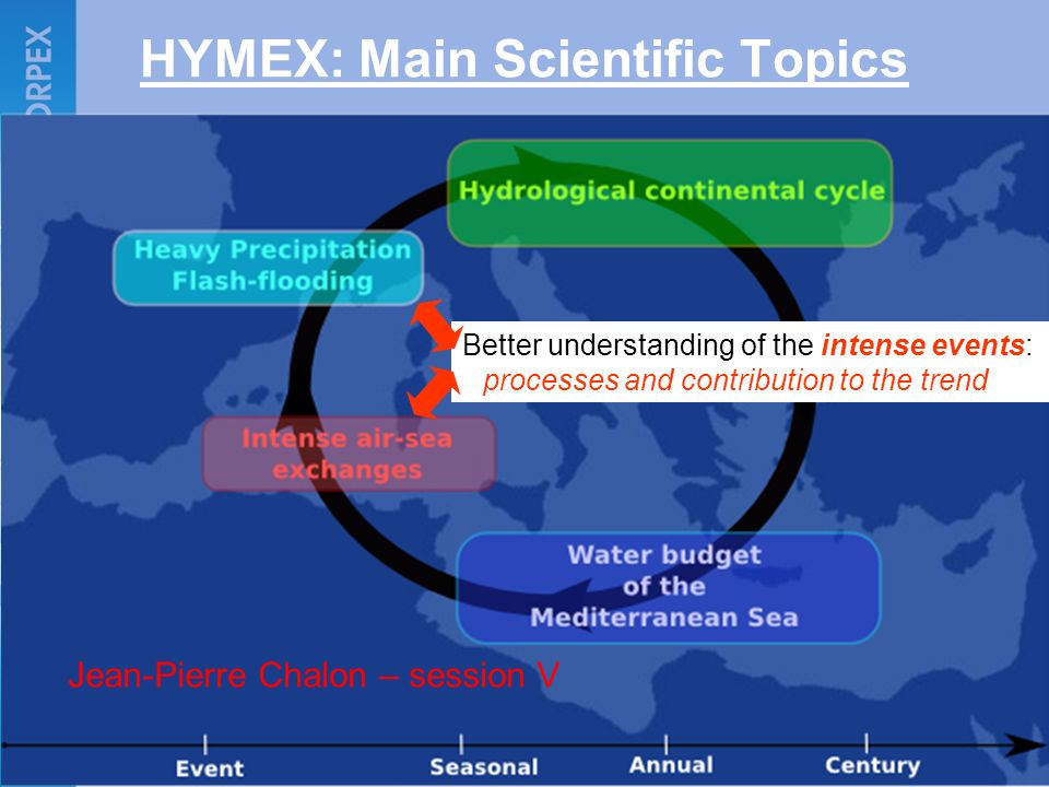 HYMEX: Main Scientific Topics
