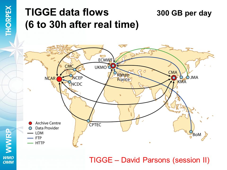 TIGGE data flows (6 to 30h after real time)