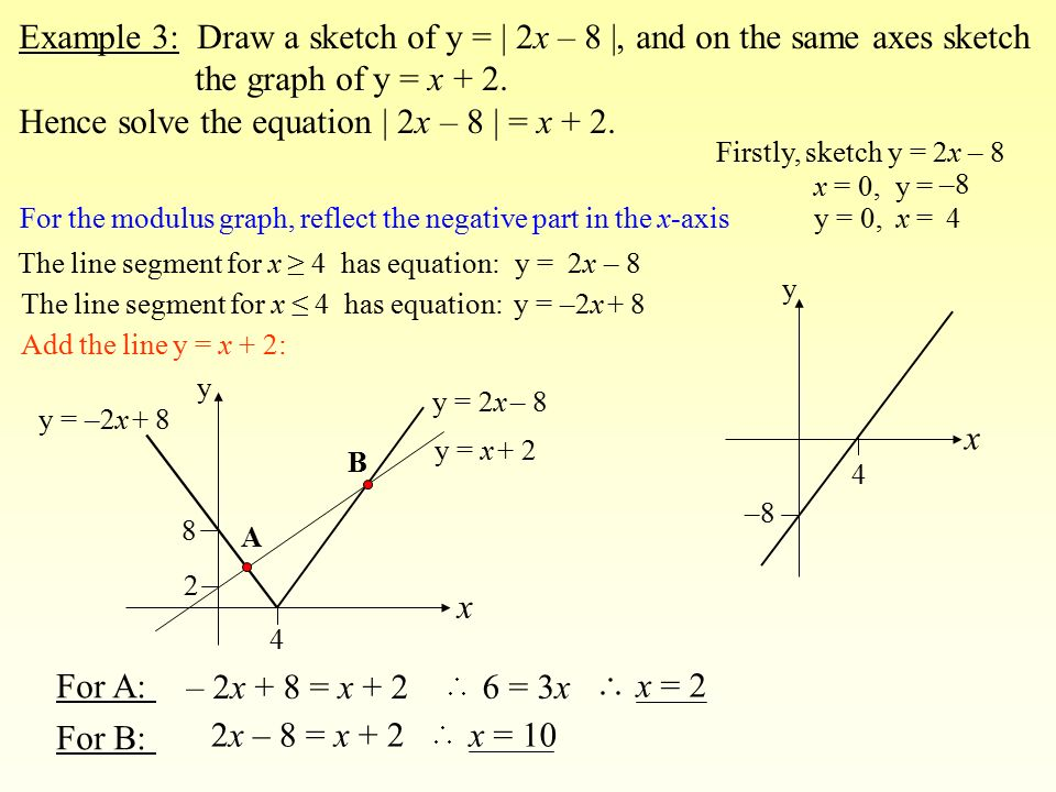 By Drawing The Line Y Solve The Equations : The modulus function ppt download