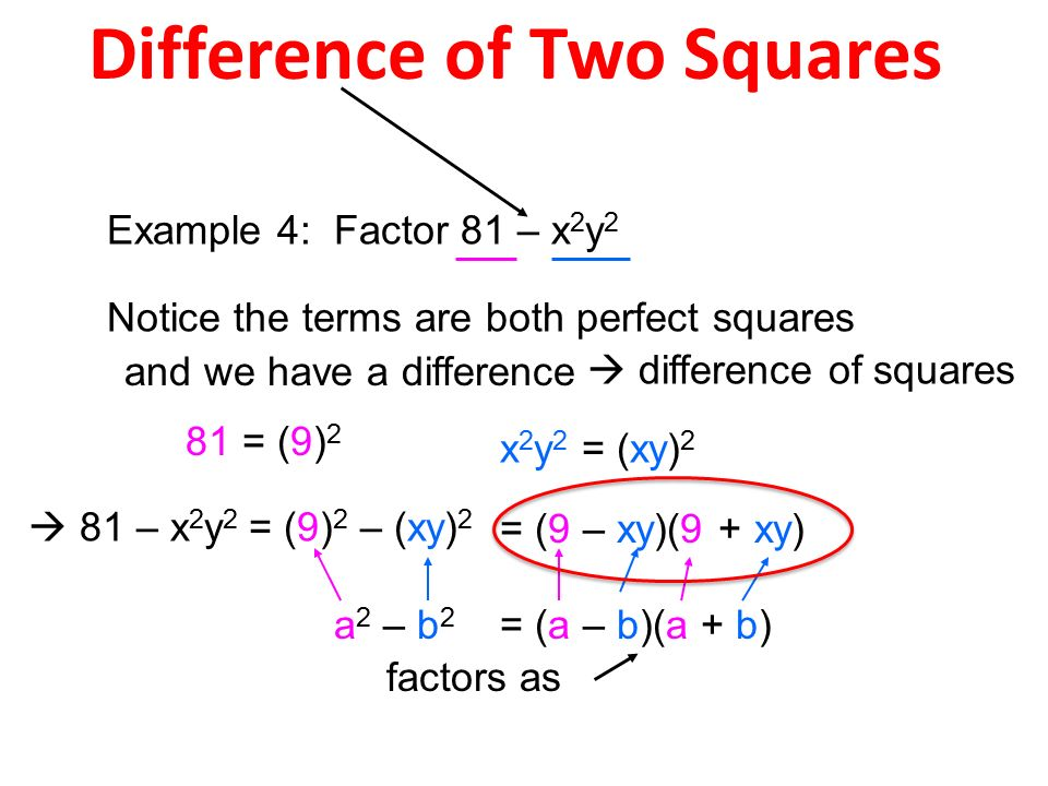 difference of two squares Factorization goes the other way: suppose we have an expression that is the difference of two squares, like x²-25 or 49x²-y², then we can factor is using the roots of those squares for example, x²-25 can be factored as (x+5)(x-5).