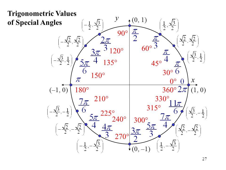 The unit circle precalculus trigonometric functions ppt for Trigonometry table 0 360