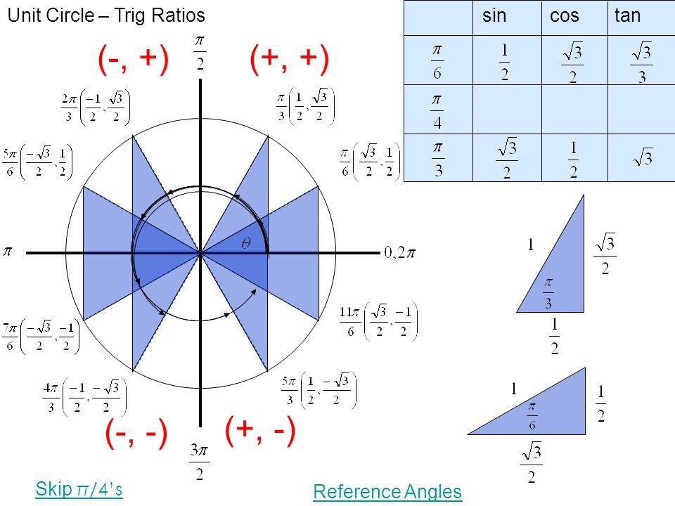 trig table sin cos tan pdf