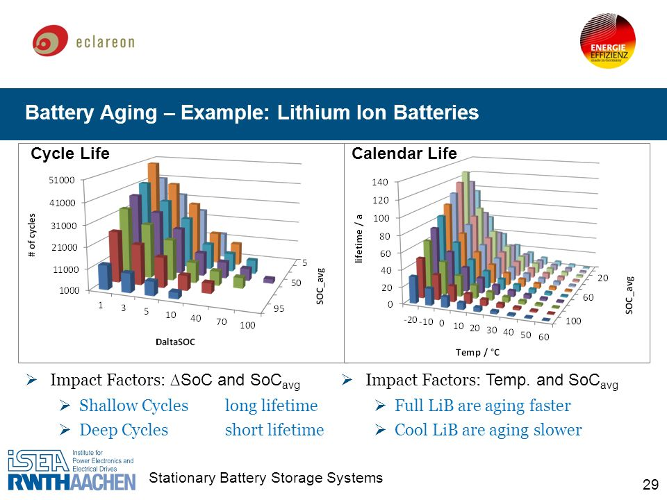 Stationary Battery Storage Systems Ppt Download