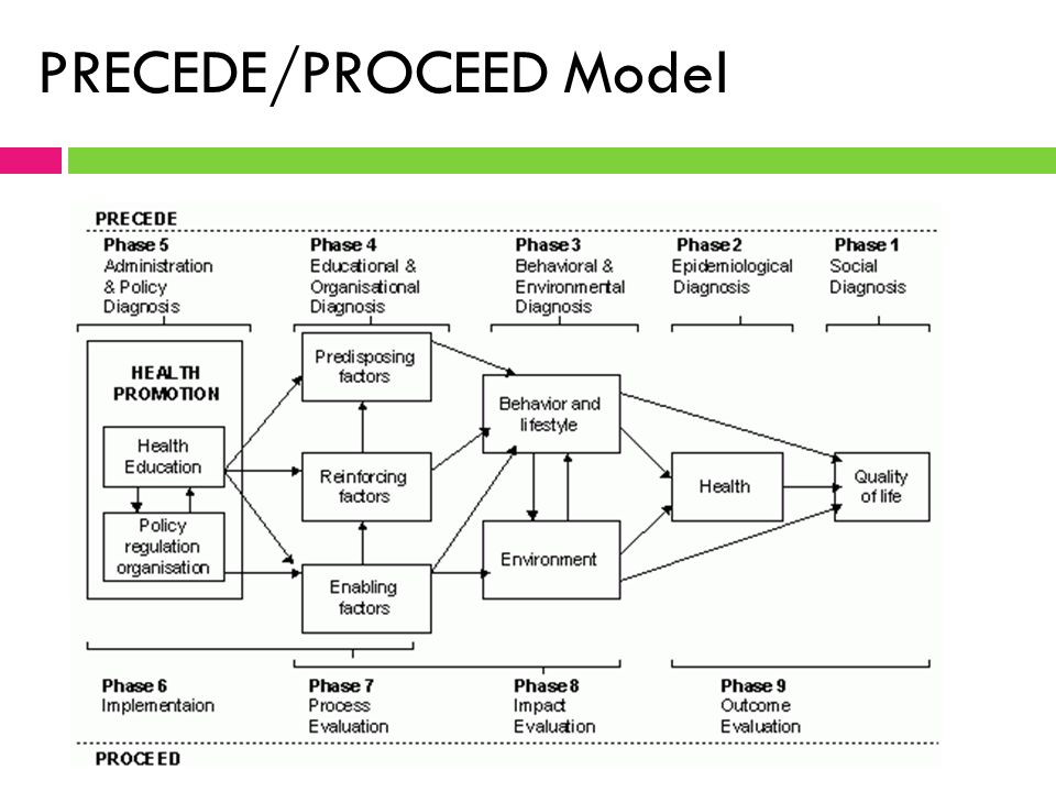 Application of the PRECEDE-PROCEED Planning Model in Designing an Oral Health Strategy