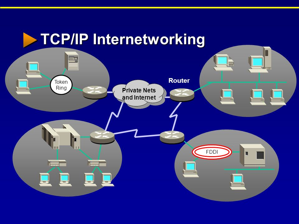 internetworking using tcp ip part 2 Internetworking tcpip uploaded by arifbudianto related interests internet protocols  internetworking with tcp/ip vol 1 -- part 2 32 2005 summary (continued.