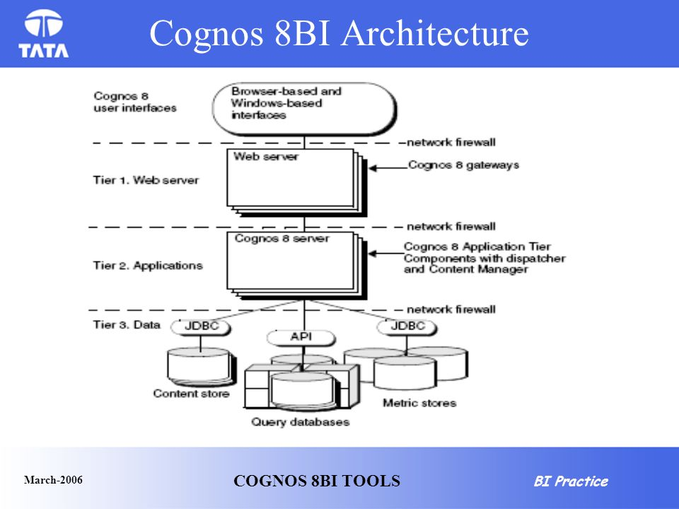 Charmant Cognos 8BI Architecture