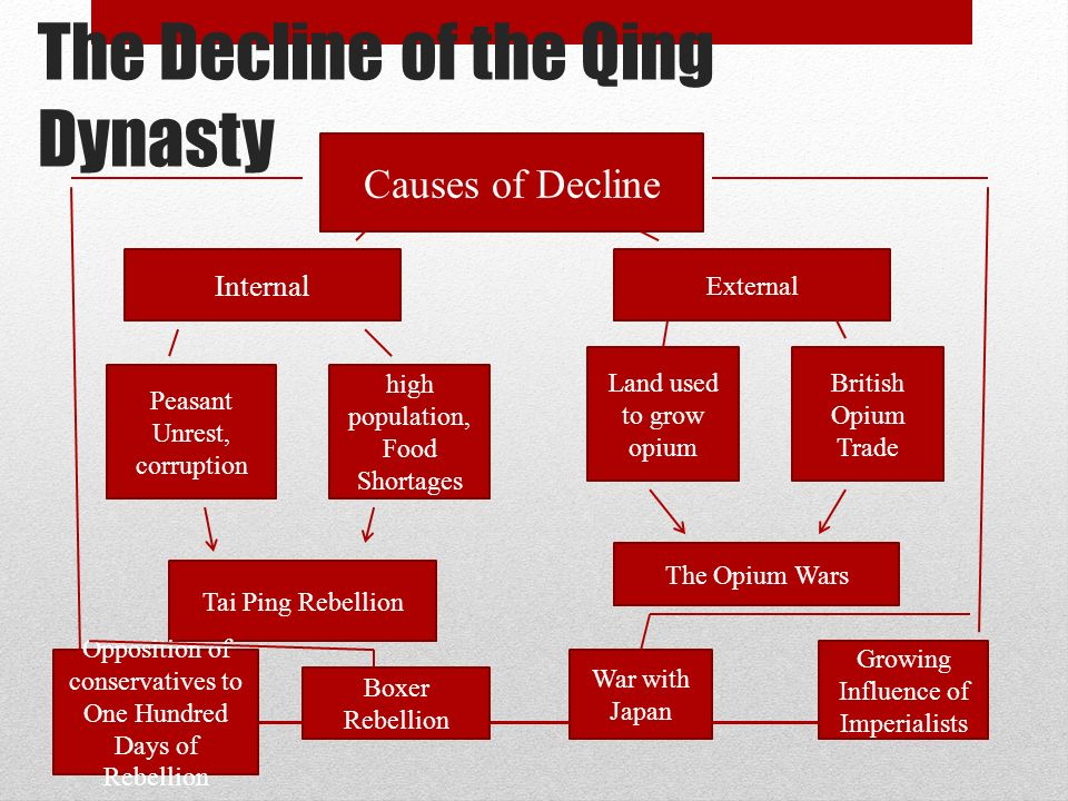 The decline of qing dynasty essay