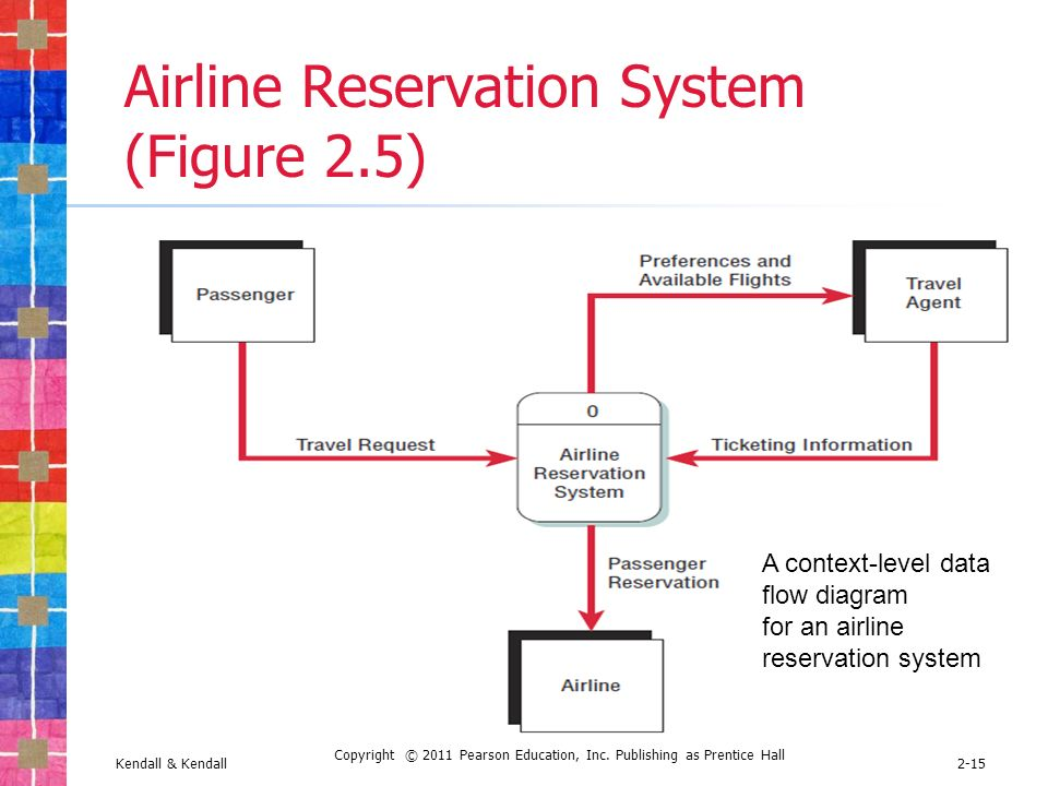 Understanding and modeling organizational systems ppt download 15 airline reservation system ccuart Images