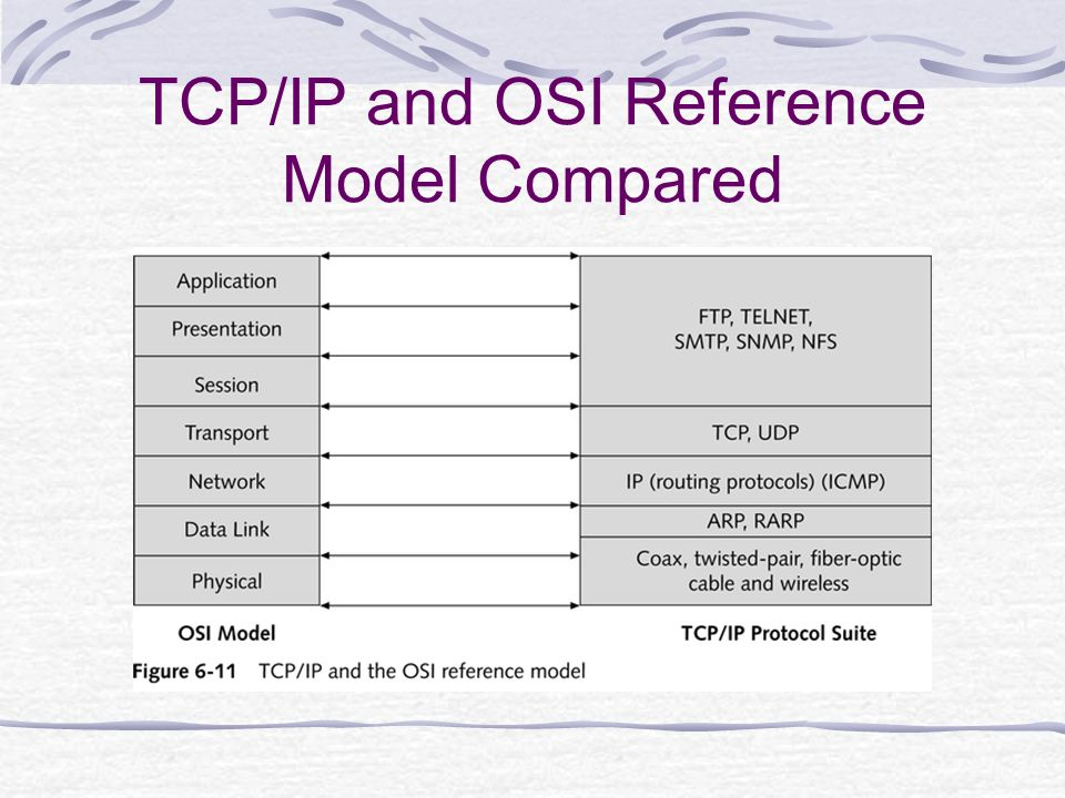 future osi model Osi reference model: osi it can be helpful to have a basic understanding of how your network works in order to troubleshoot future problems importance of osi model.