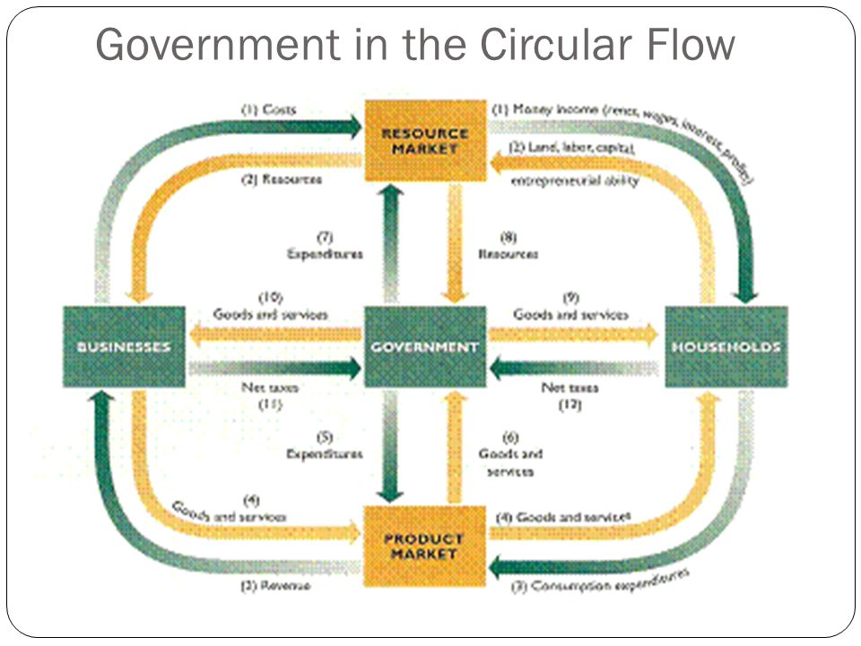 Circular flow examples taken from entrepreneurs in the us 8 government in the circular flow ccuart Gallery