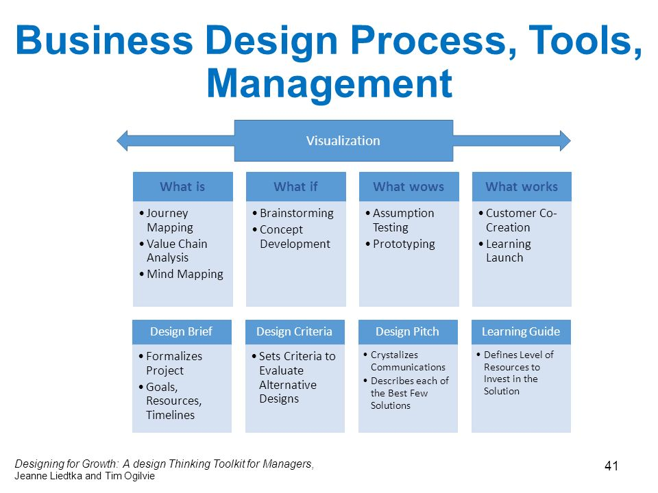 Breakthrough business analysis collaboration creativity for What is a design firm