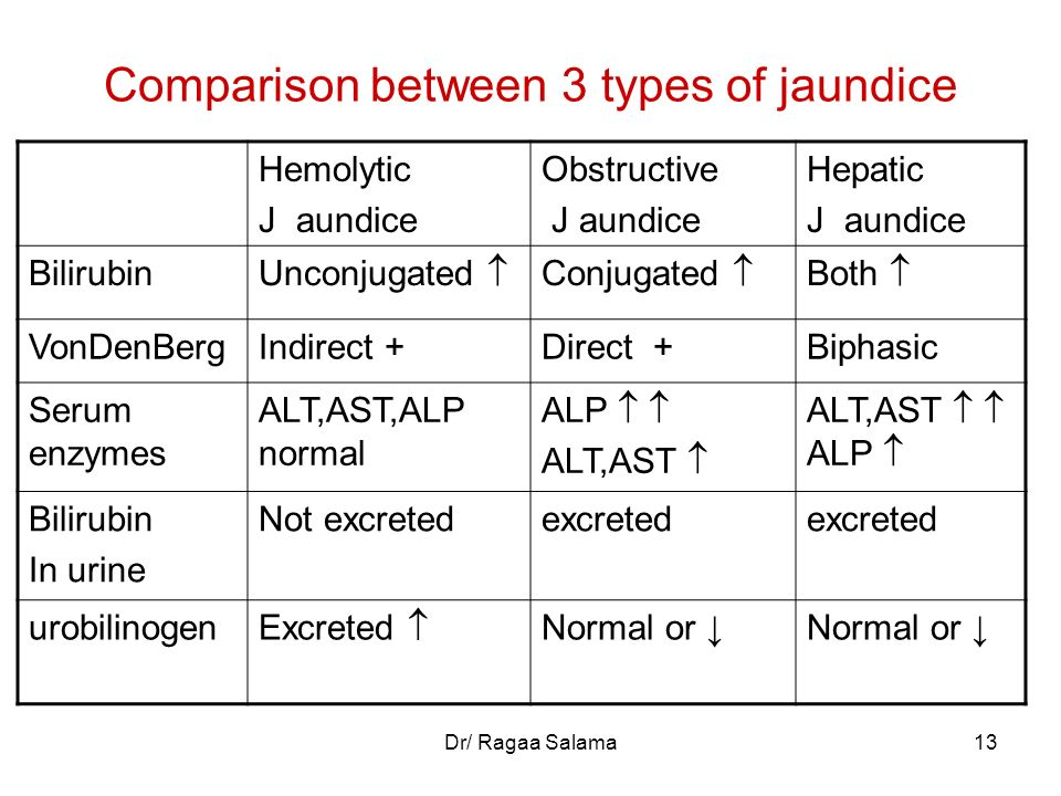 Comparison between 3 types of jaundice