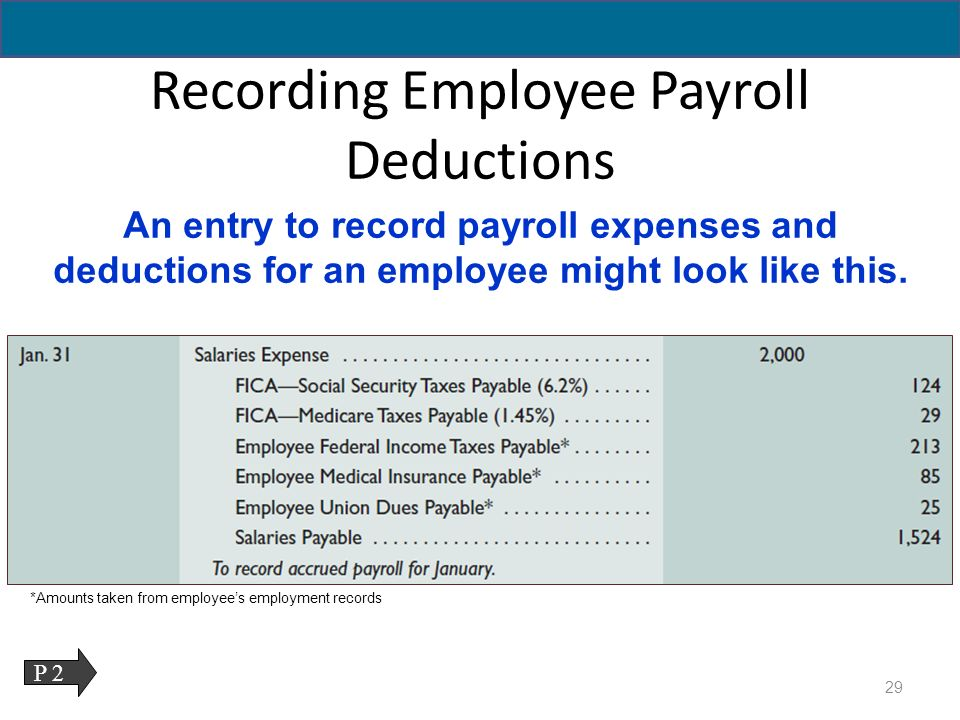 What Are the Proper Accounting Entries for Payroll?