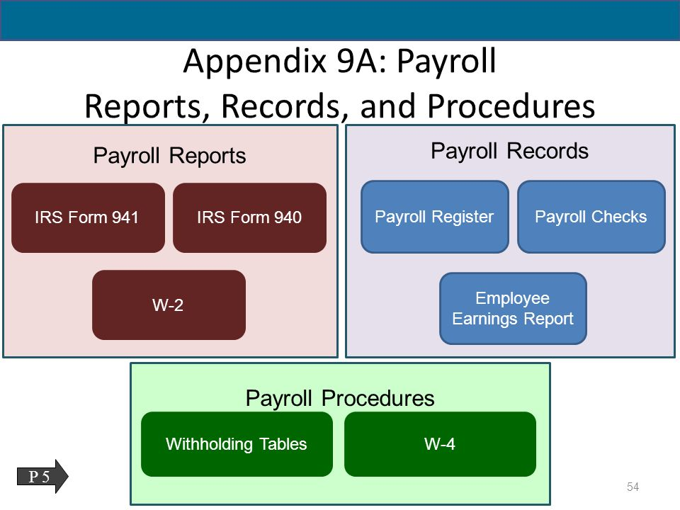 Accounting for Current Liabilities - ppt download
