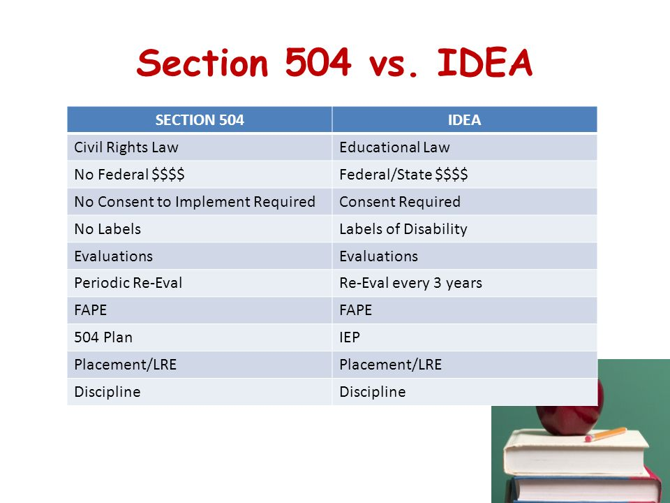 A parent's guide to Section 504 in public schools