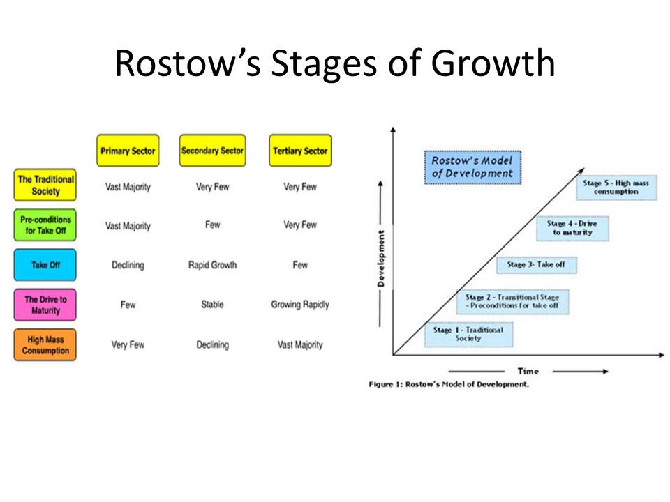 rostows stages of economic growth The rostow's stages of growth model is an economic model american economist walt whitman rostow published this theory in 1960 this theory supported capitalism and said how the growth will move on step by step.