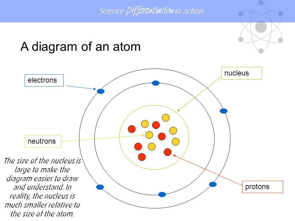 how to find neutrons in an atom