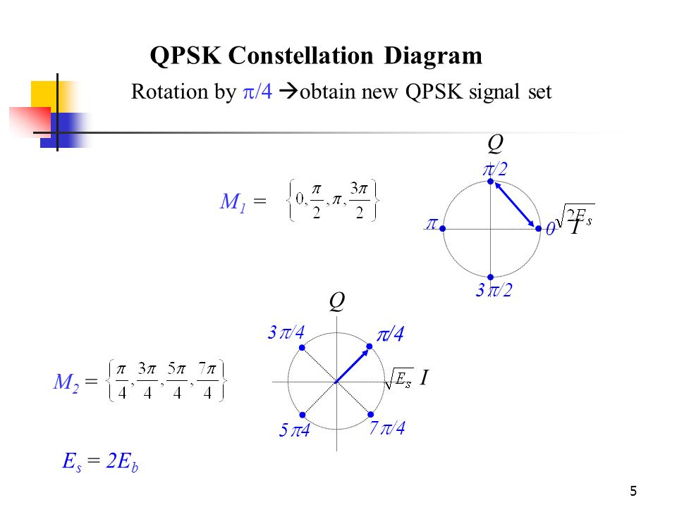 Geometric representation of modulation signals ppt video online qpsk constellation diagram ccuart Gallery