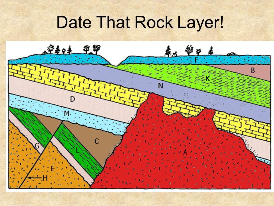 dating rock layers ppt Relative dating powerpoint notes evidence from geologic layers and radioactive dating indicates earth is approximately 46  the rock layers formed first.