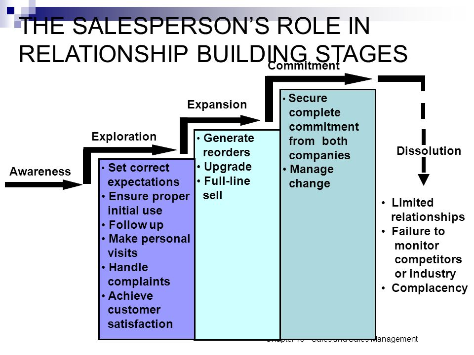 role stage of a relationship