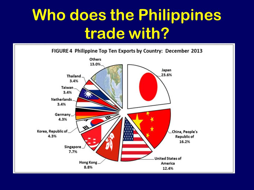 philippines and international trade The philippines' failure to immediately pass laws that will reimpose the death   retain its trade privileges from the european union, the bloc's envoy to  as they  commit to international agreements on human and labor rights,.
