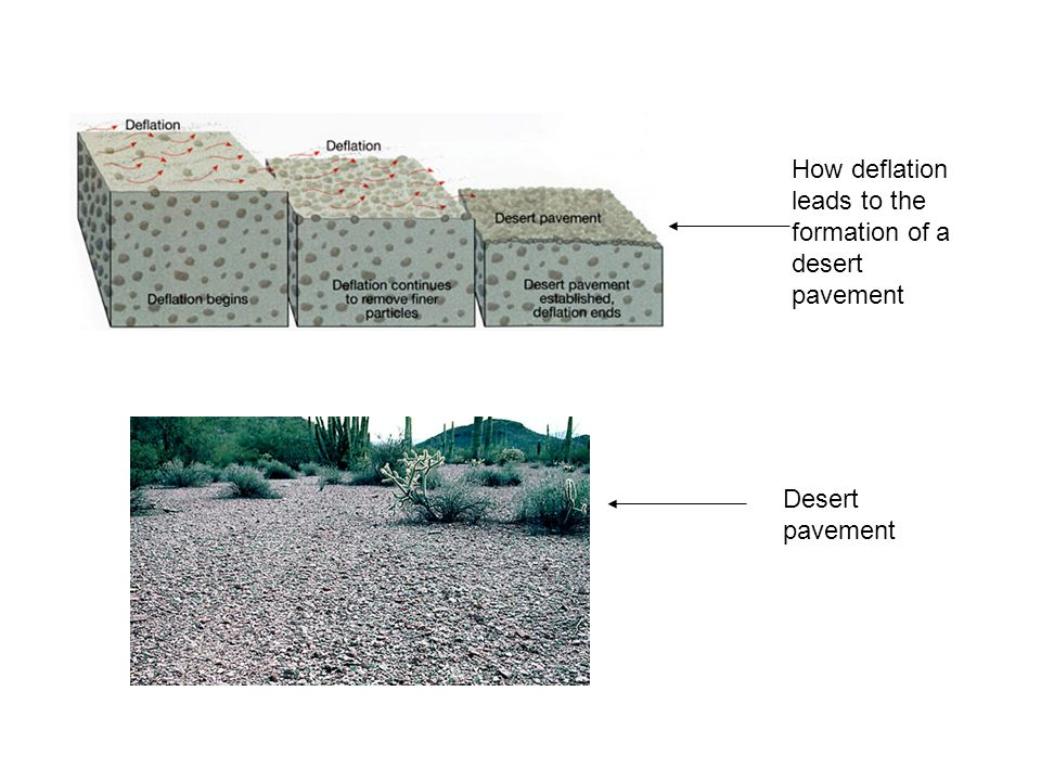 How deflation leads to the formation of a desert pavement