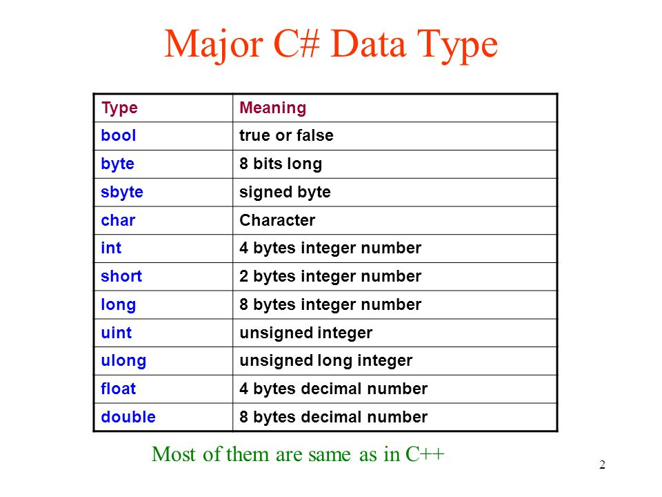 C Data Type Chapter Ppt Video Online Download