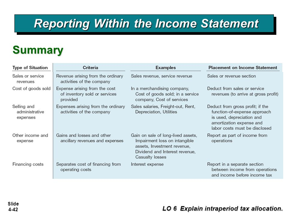 Income statement and related information ppt download reporting within the income statement altavistaventures Gallery