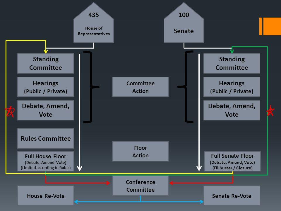 435 100 Senate Standing Committee Standing Committee Hearings Hearings