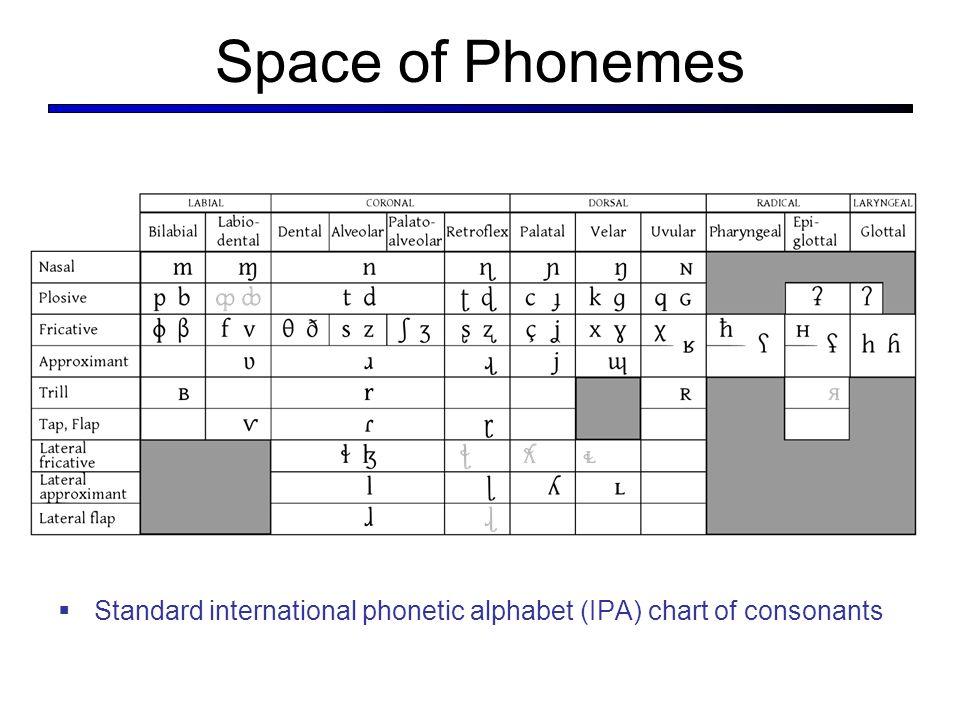 Statistical nlp spring ppt download - International phonetic alphabet table ...