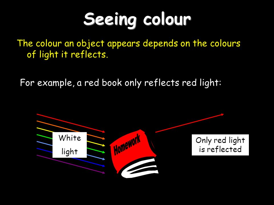 Only red light is reflected