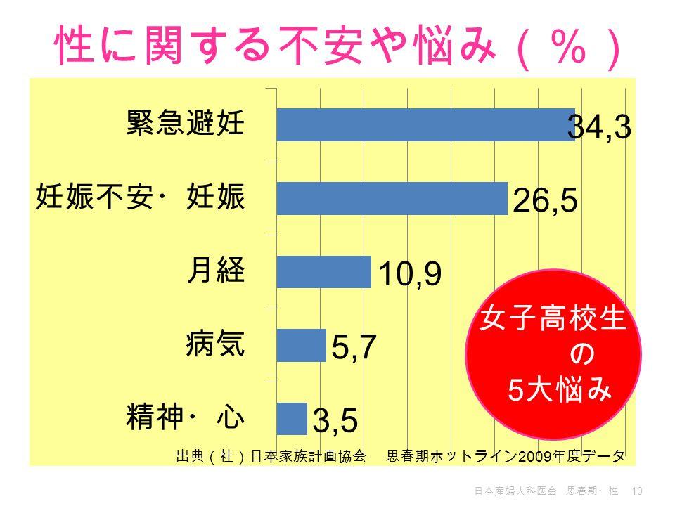 性に関する不安や悩み(%) 女子高校生 の 5大悩み 出典(社)日本家族計画協会 思春期ホットライン2009年度データ