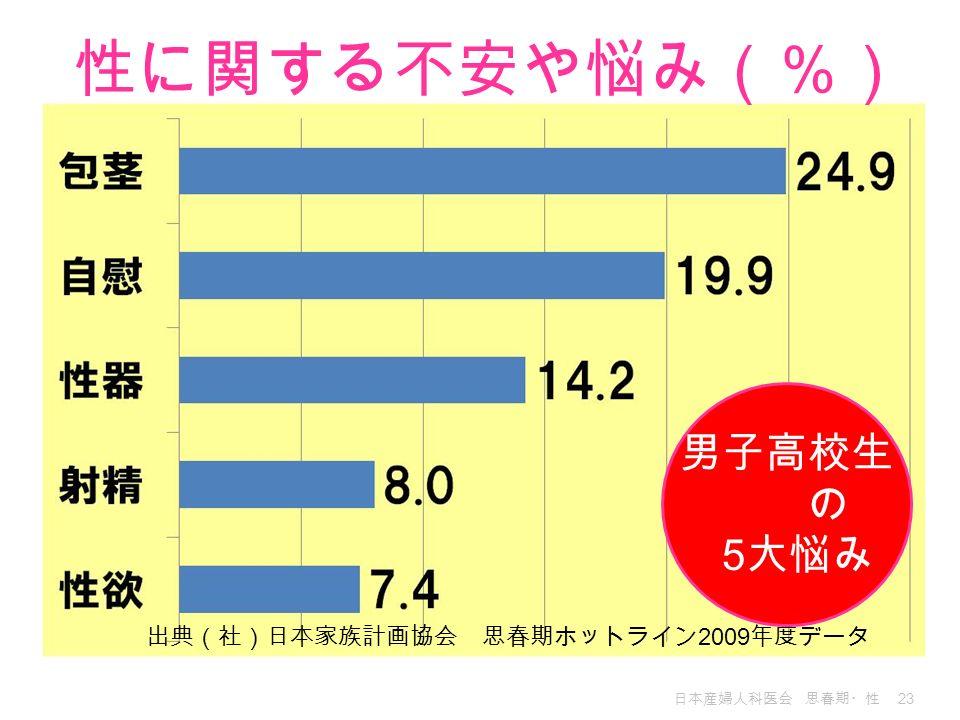 性に関する不安や悩み(%) 男子高校生 の 5大悩み 出典(社)日本家族計画協会 思春期ホットライン2009年度データ