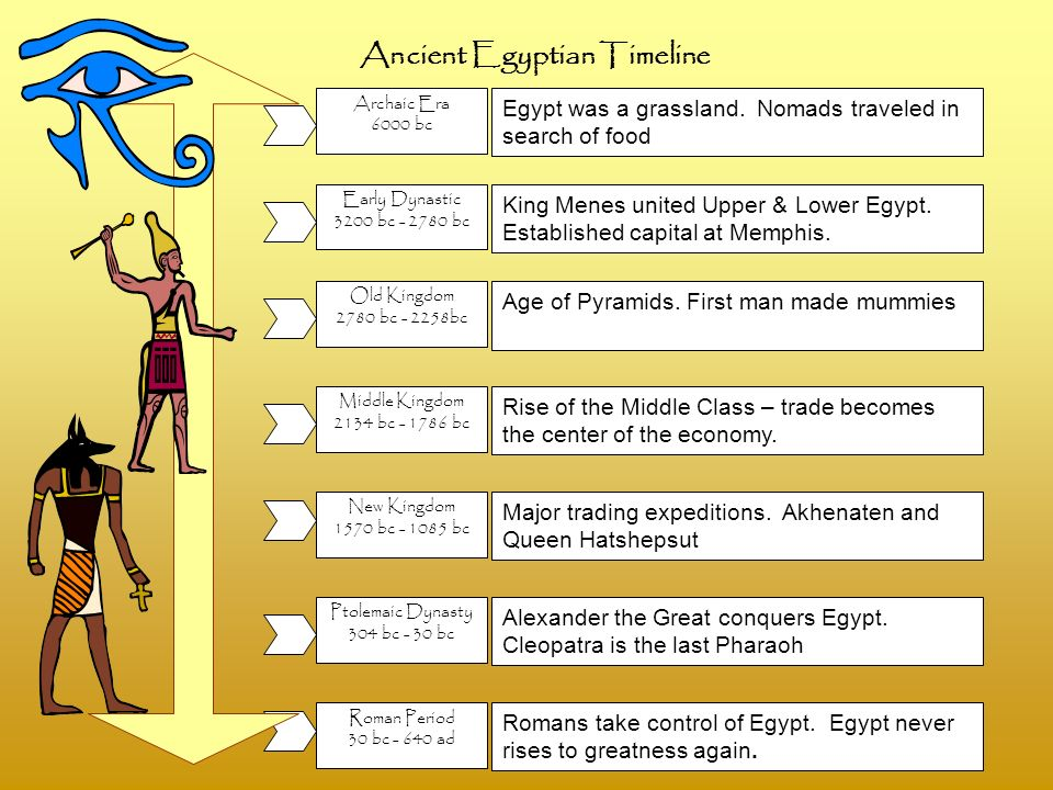 The three major periods of ancient egypt history essay