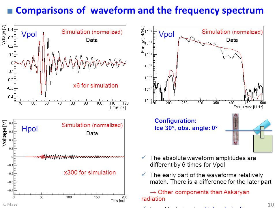 Comparisons of waveform and the frequency spectrum