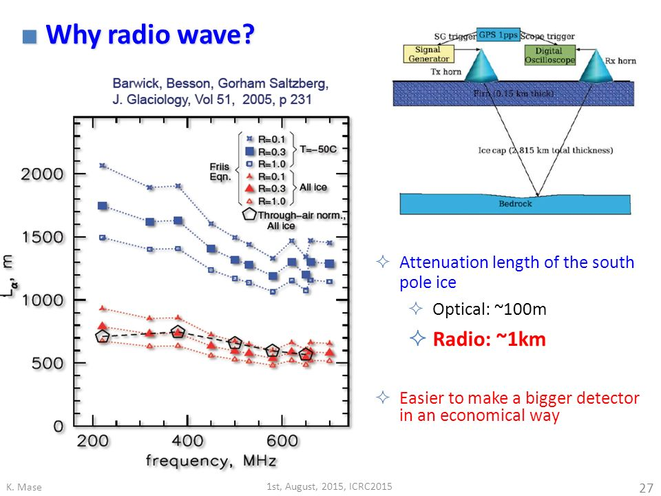 Why radio wave Radio: ~1km Attenuation length of the south pole ice