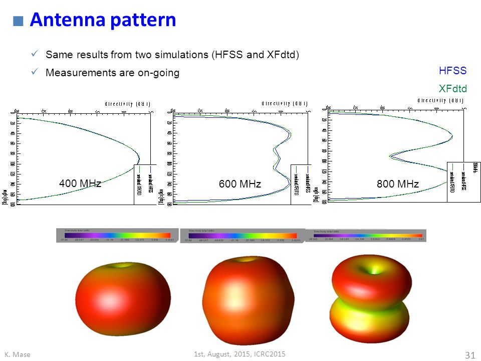 Antenna pattern Same results from two simulations (HFSS and XFdtd)