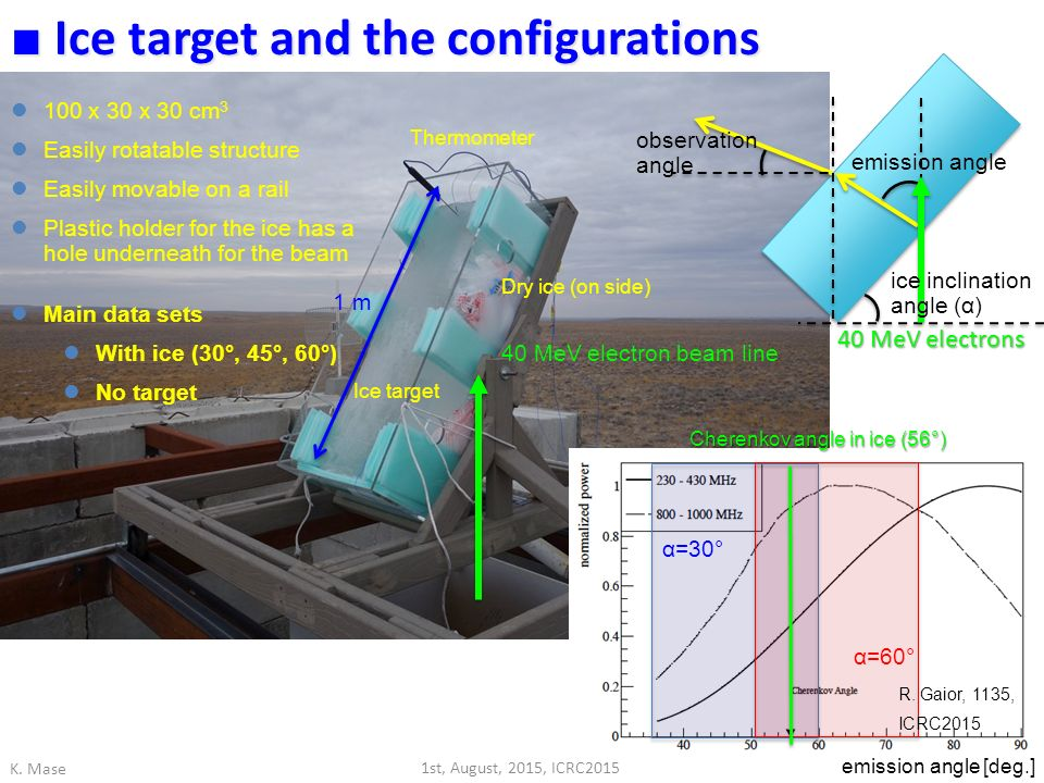 Ice target and the configurations