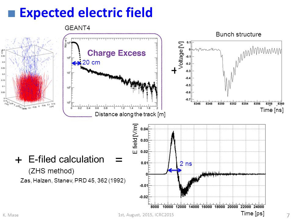 Expected electric field