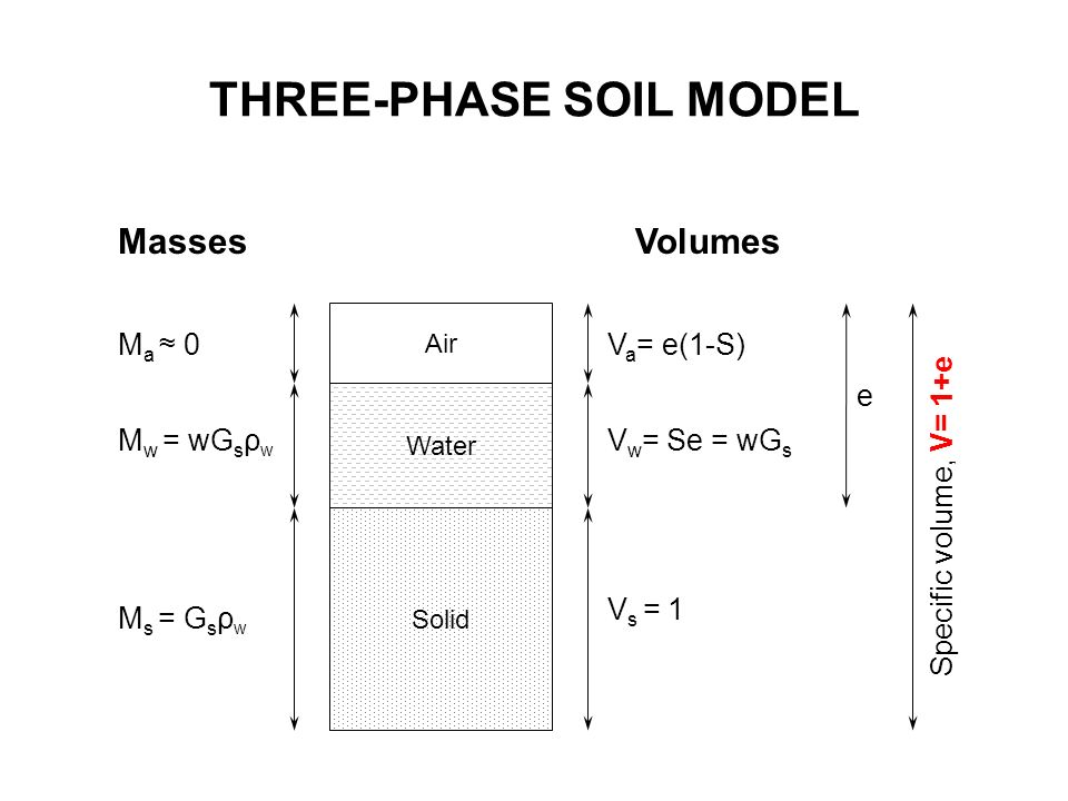 Geo mechanics ce2204 engineering properties of soils for Soil 3 phase system