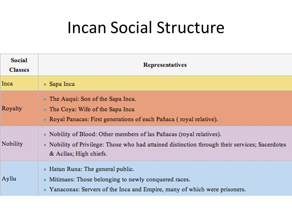inca social structure in english - photo #10