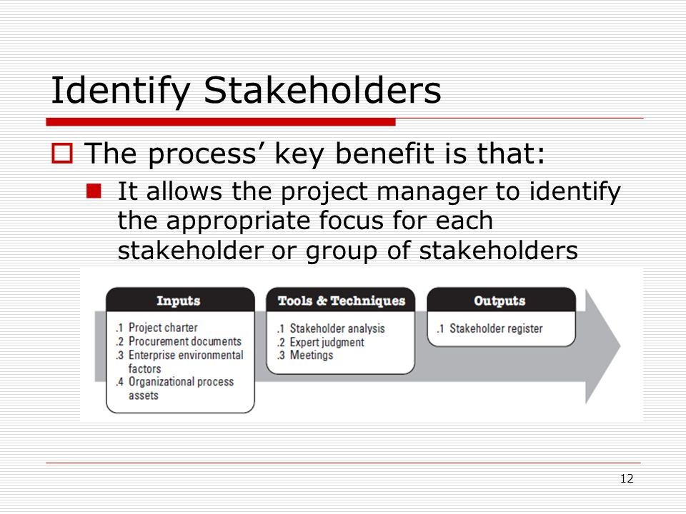 identify the needs and expectation of individual stakeholder management essay The cornerstone of stakeholder management is understanding who needs what information and when or how often they need it there will also be stakeholders who support the project and those who may either be opposed to it or who present obstacles to the project's success.